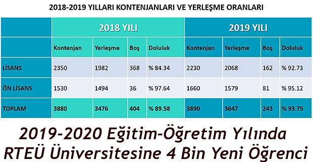 2019 YILI YERLEŞME ORANI % 94'E YÜKSELDİ