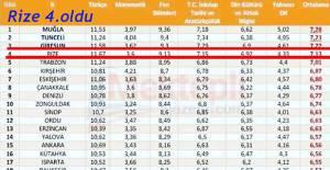 Rize; Genel Net Ortalamasında Türkiye 4.sü Oldu