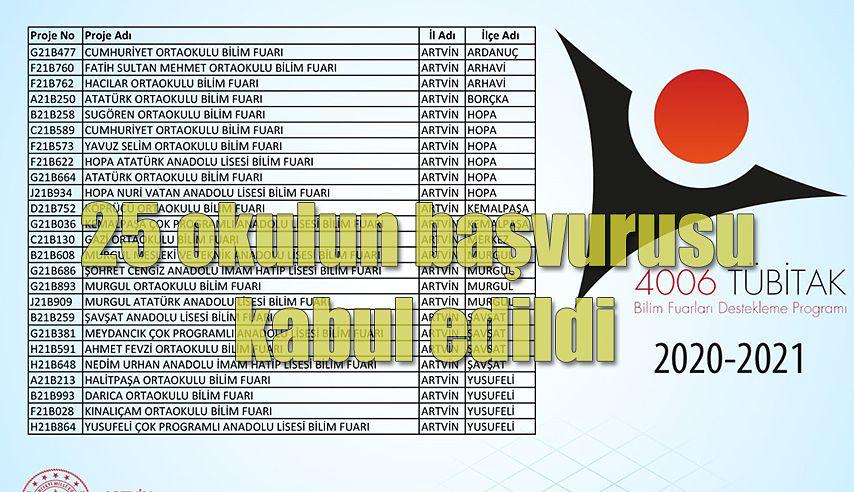 TÜBİTAK 4006 PROJELERİNDE REKOR KABUL